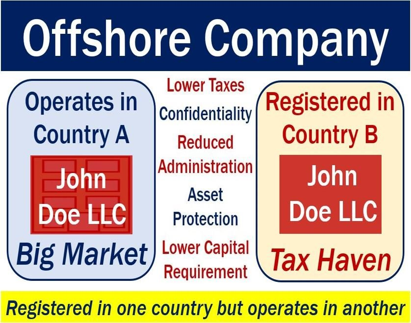offshore financial tax havens and solution