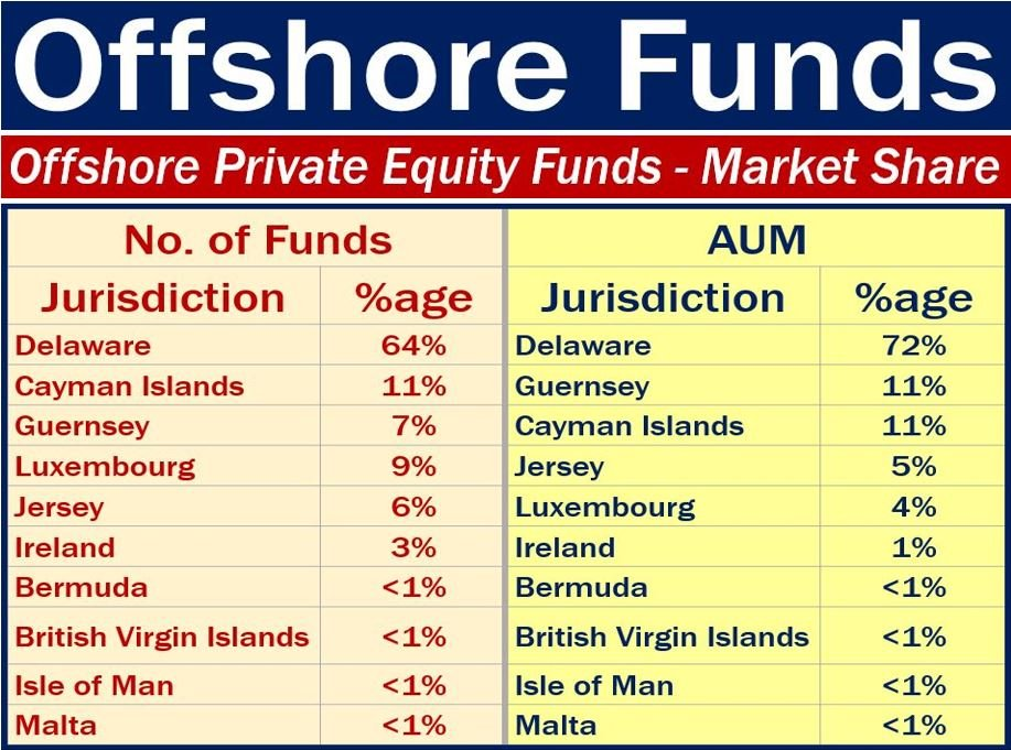 Offshore fund - global share private equity funds
