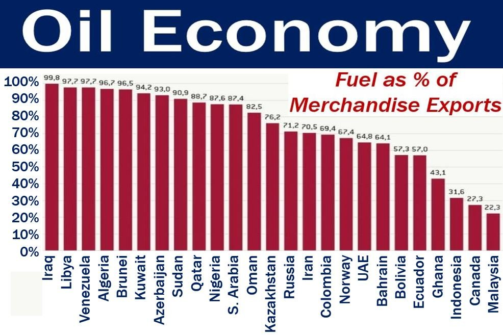Oil Economy - image with list of countries