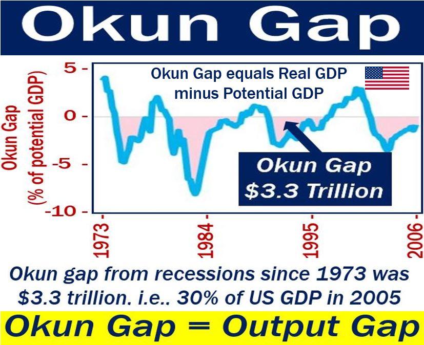Okun Gap - image explaining meaning plus example