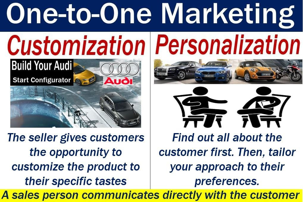 what is one-to-one marketing