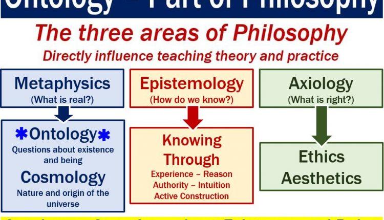 Ontology - image explaining what it means