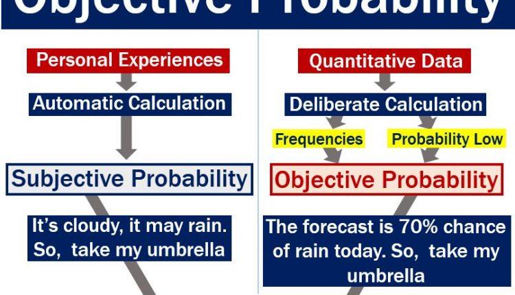 Subjective versus objective probability
