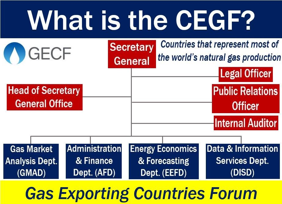 CEGF Gas Exporting Countries Forum - image with definition and structure