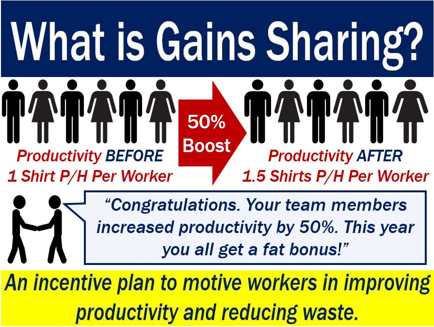 Gains Sharing - image explaining meaning with example