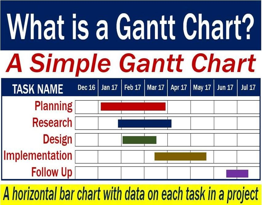 Gantt Chart - definition and an example of a simple one
