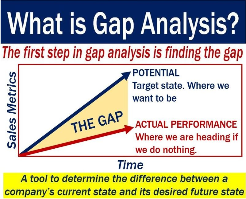 Gap Analysis  Definition And Meaning  Market Business News