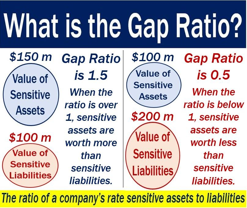 Gap ratio - definition and example