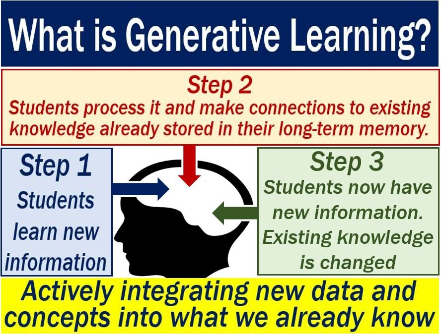 Generative learning - definition plus illustration