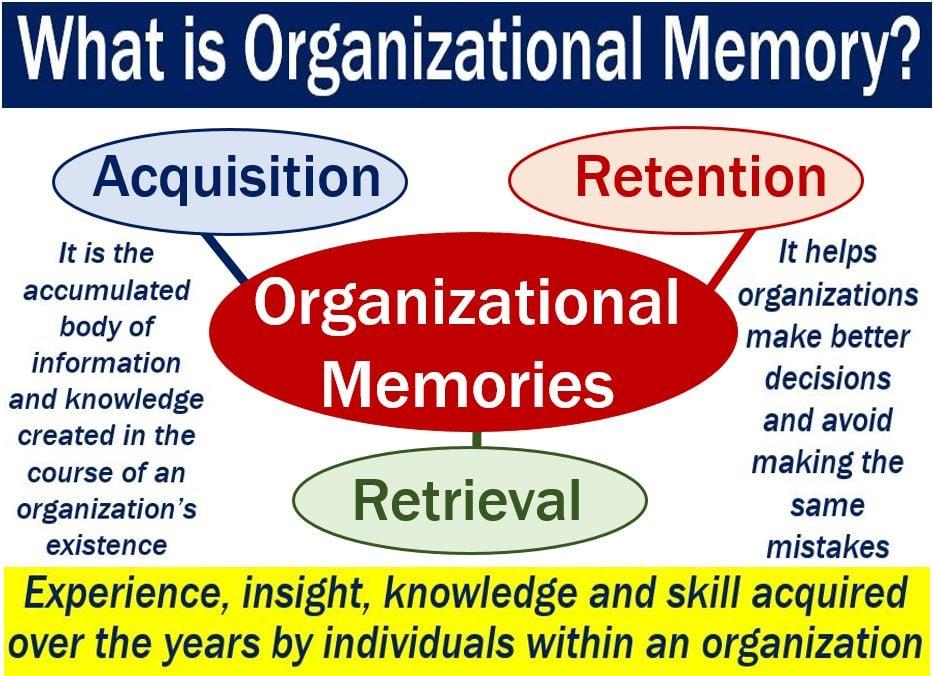 Organizational Memory - image with explanation
