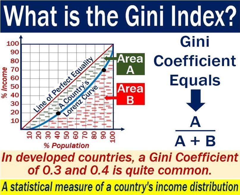 Gini Index - definition and example of a graph