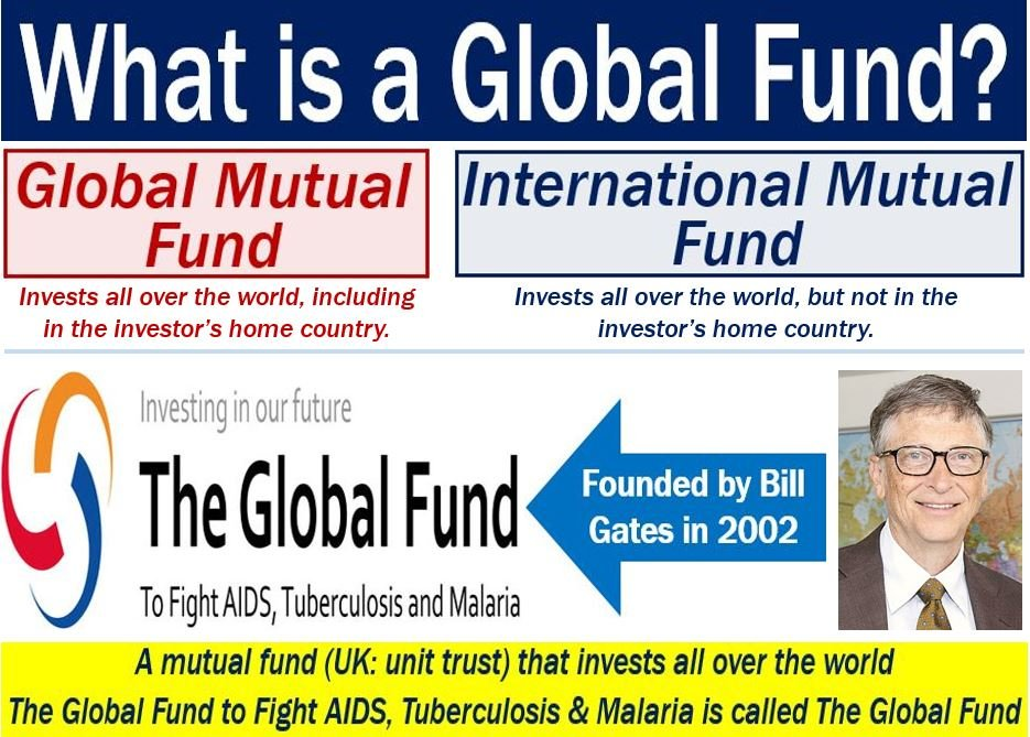 Global Fund - definition and examples