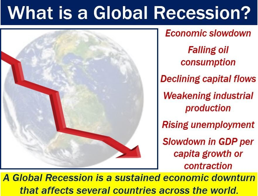 Global recession - definition and illustration