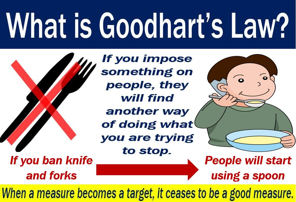 Goodhart's law - definition and an example