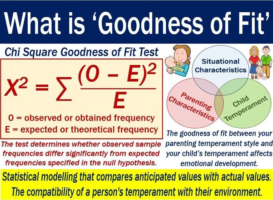 Goodness of fit - definition and two examples