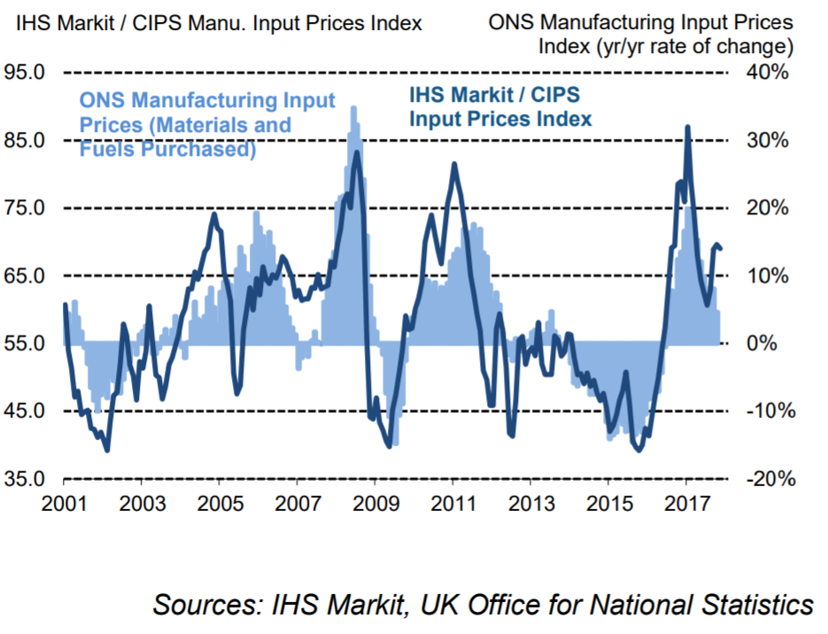 Markit/CIPS: UK manufacturing PMI hits highest level since August 2013 in November