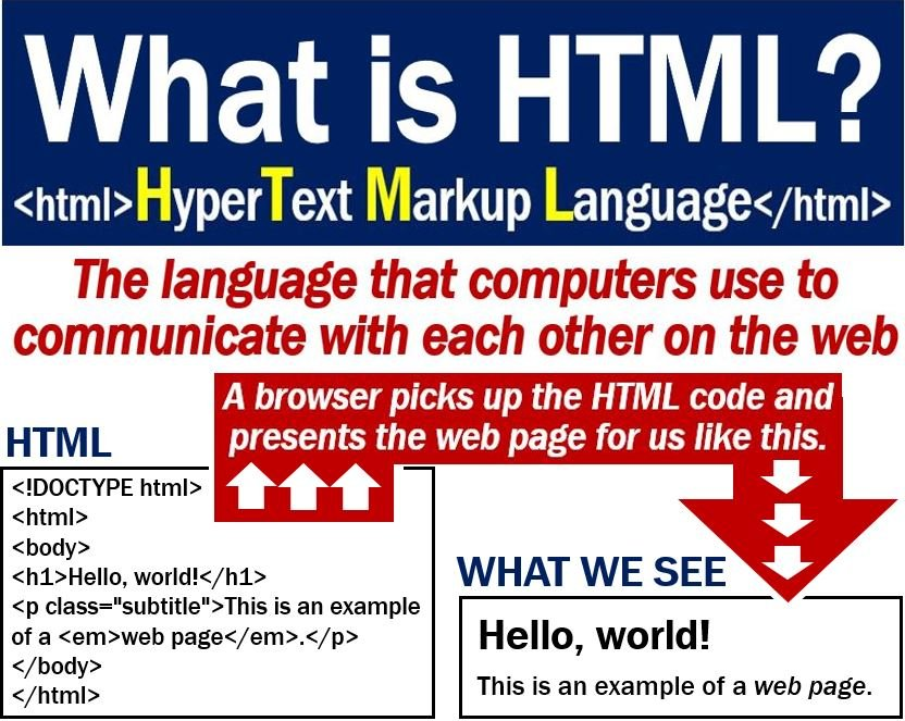 HTML definition and one example
