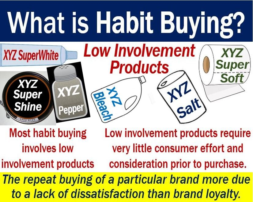 Habit buying - definition and some product examples