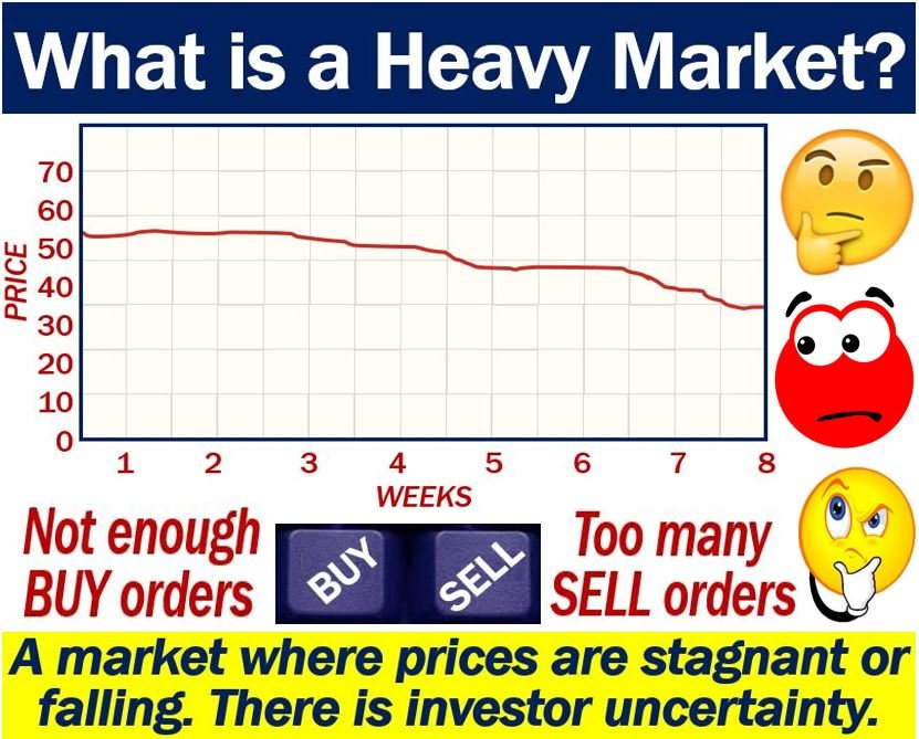 Heavy Market definition