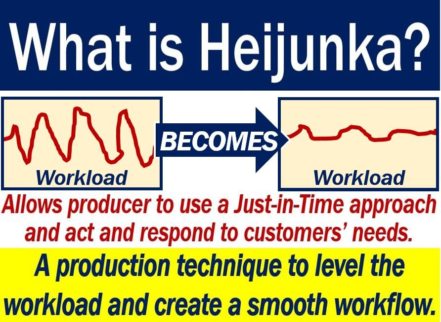 Heijunka definition