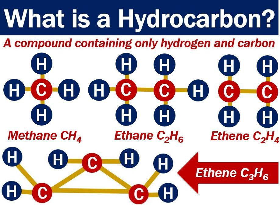 Hydrocarbon - definition and examples