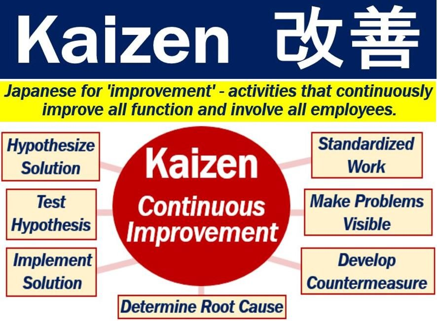 Kaizen - Definition And Meaning