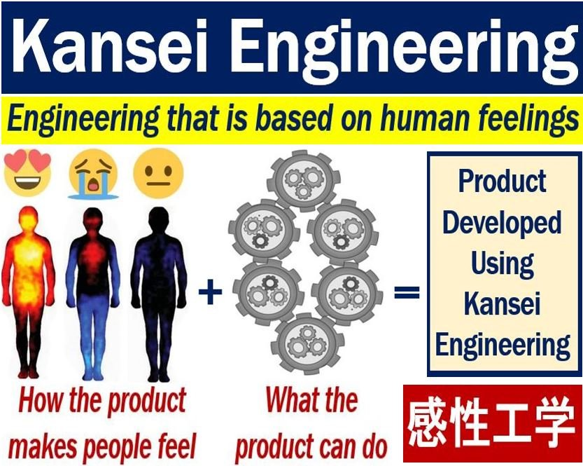 Kansei Engineering
