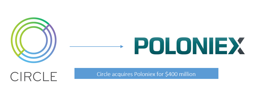 Circle_Poloniex_Acquisition