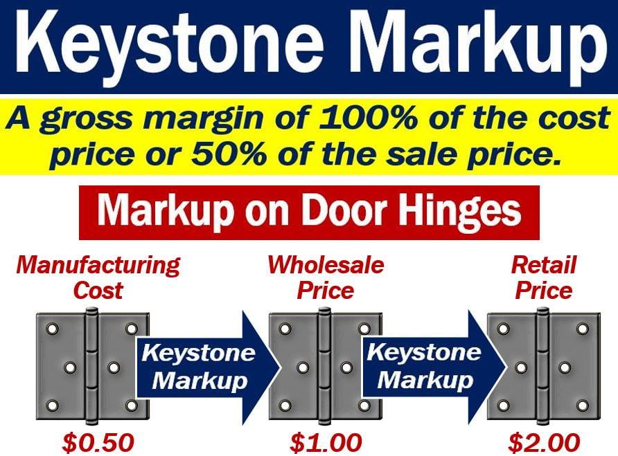 Keystone markup