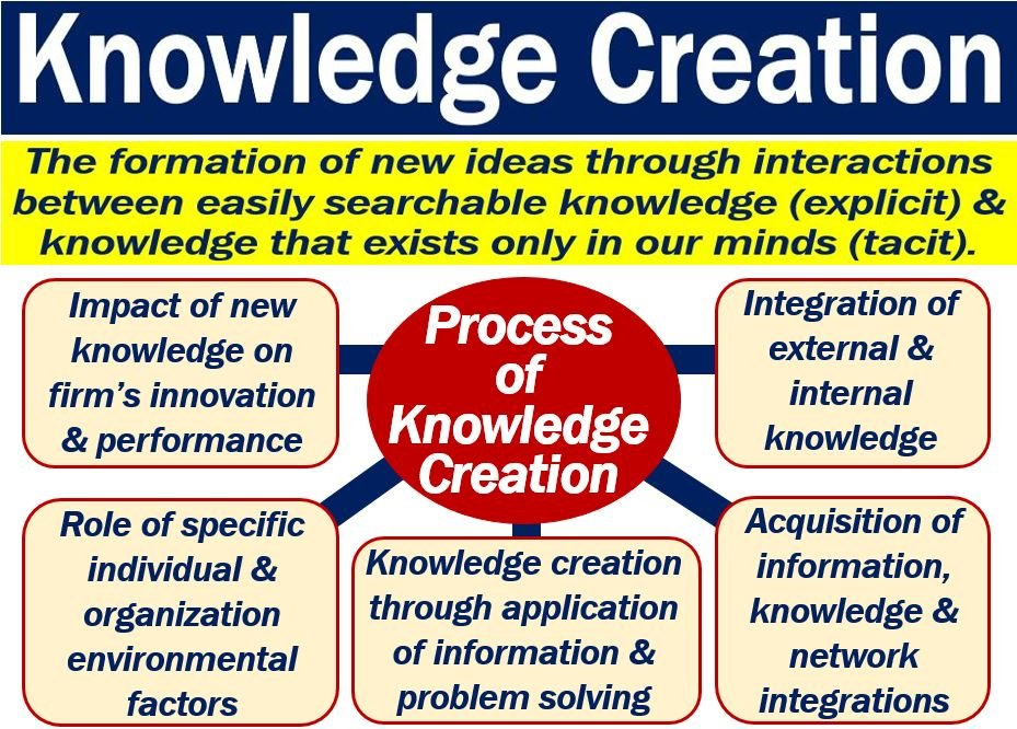 Lovely Knowledge Creation U2013 Definition And Meaning