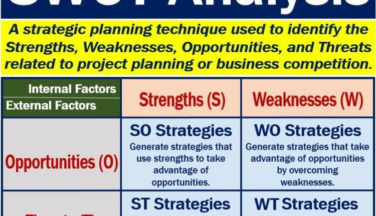Swot Analysis  Definition And Examples  Market Business News