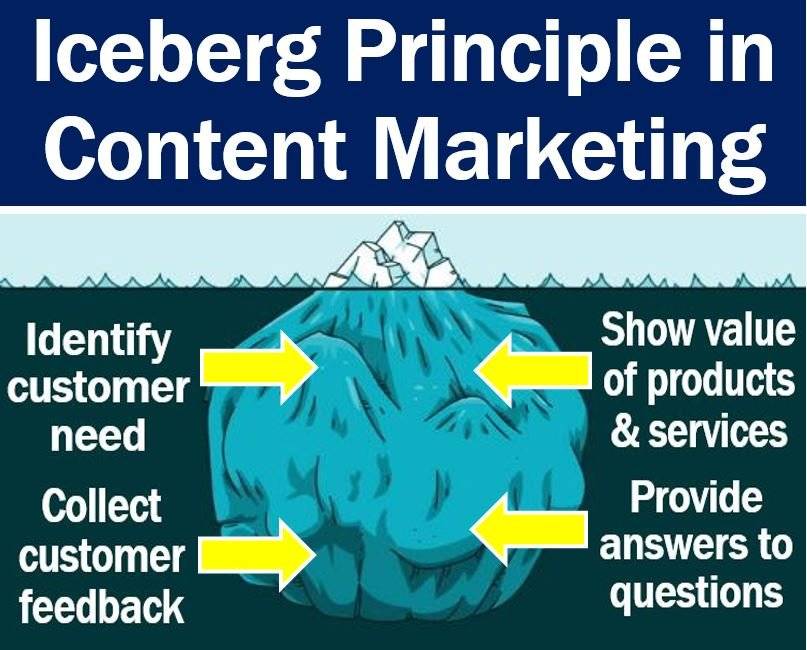 Iceberg Principle in Content Marketing