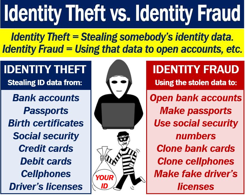 Identity Theft and Identity Fraud