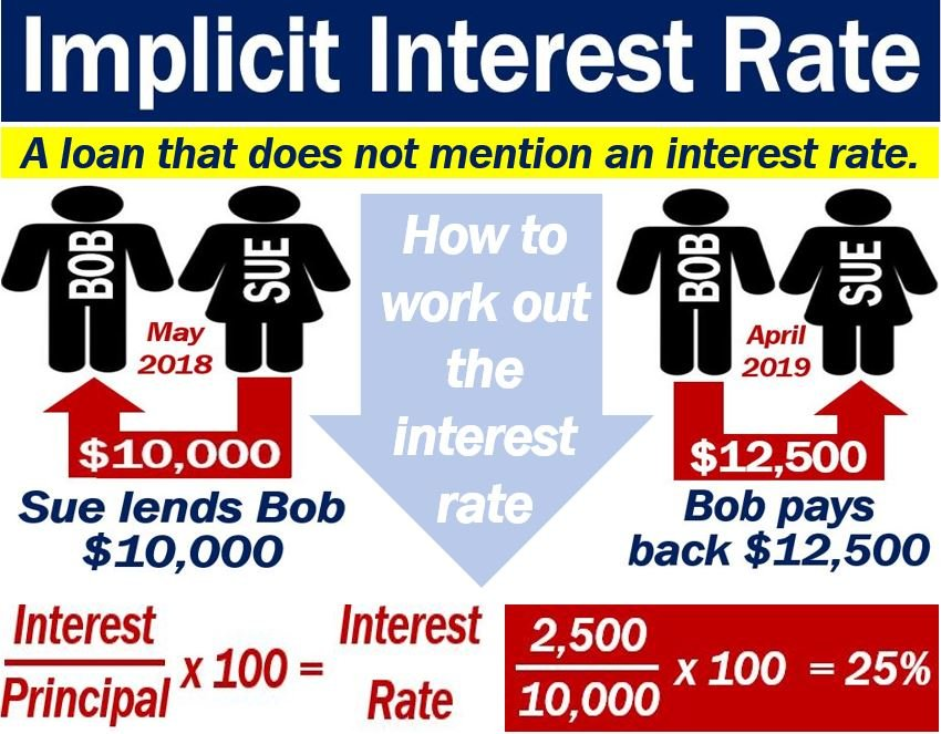 Implicit Interest Rate U2013 Definition And Example