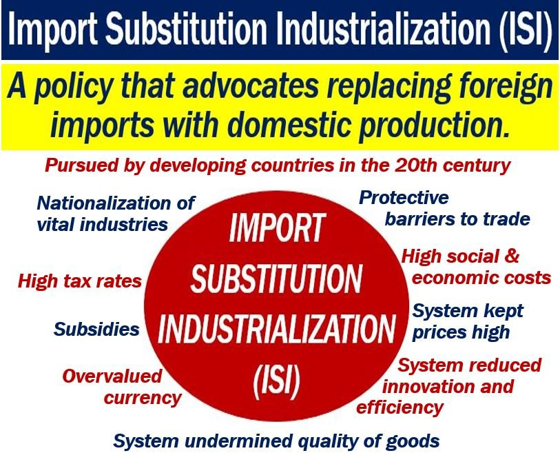 Import substitution industrialization (ISI) - definition ... | 813 x 657 jpeg 132kB