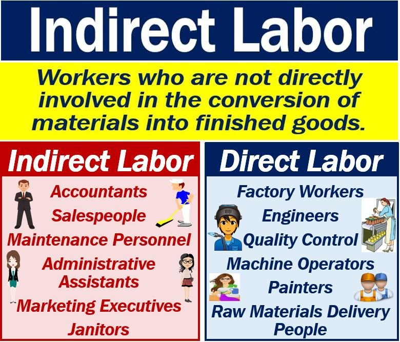 Indirect labor