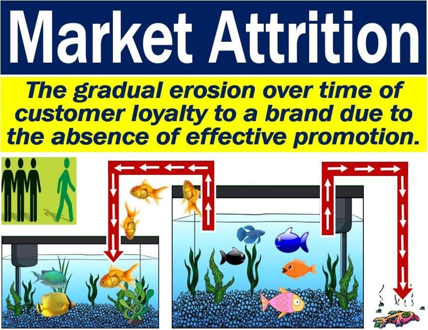 Market Attrition
