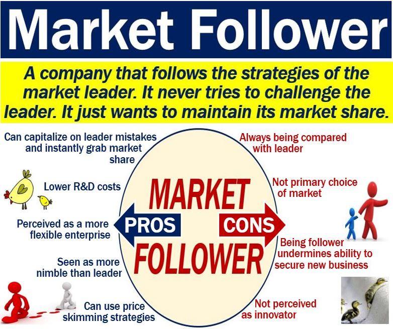 Market Follower