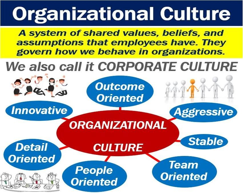 what is meant by corporate culture Artifacts comprise the physical components of the organization that relay cultural meaning  organizational culture and organizational effectiveness: a meta .