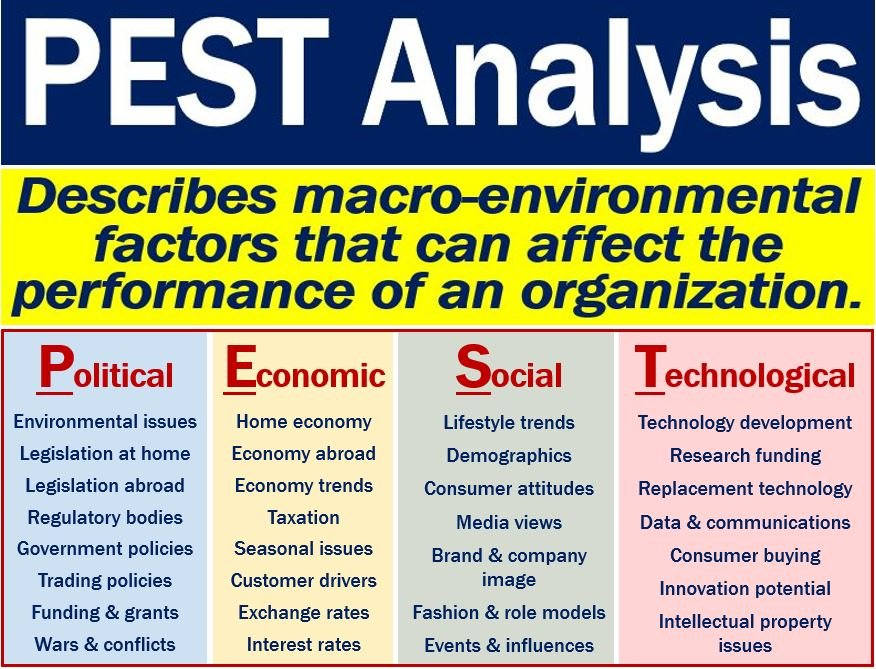 Pest Analysis  Definition And Examples  Market Business News