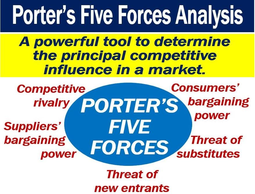 porters five forces model example