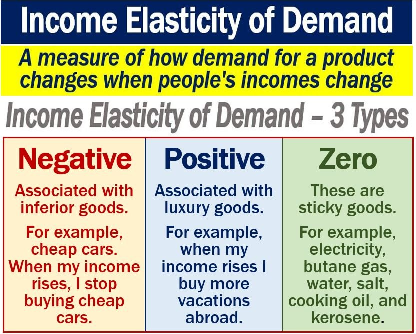 income elasticity The income elasticity of demand is given by the formula: if the percentage change in the quantity demanded is greater than the percentage change in income.