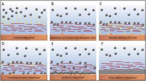 lithium-metal batteries how graphene oxide coating works