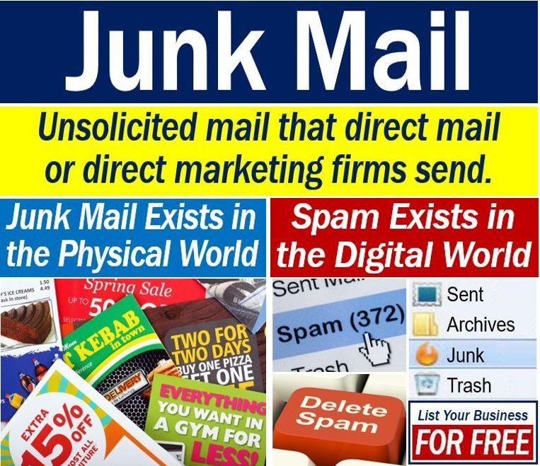 Junk Mail versus Spam definition