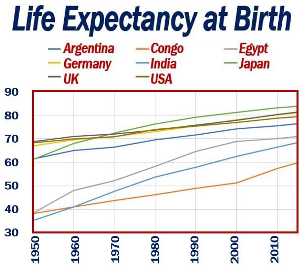 What Is Life Expectancy? Definition And Examples