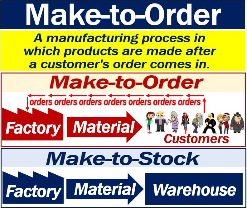 Buy Definition: What Is Make-to-Order? Definition And Examples