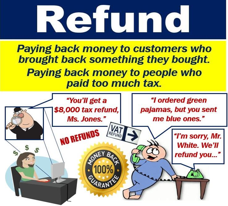 What is a refund? Definition and examples - Market ...