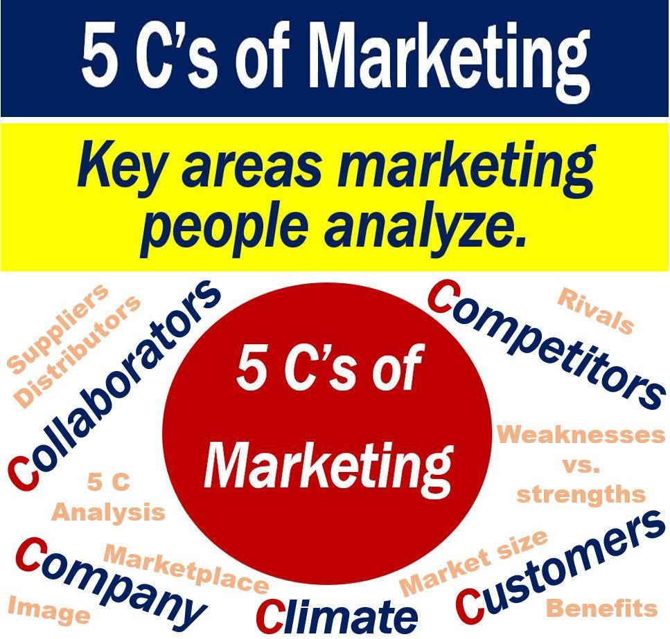 5 C's of Marketing