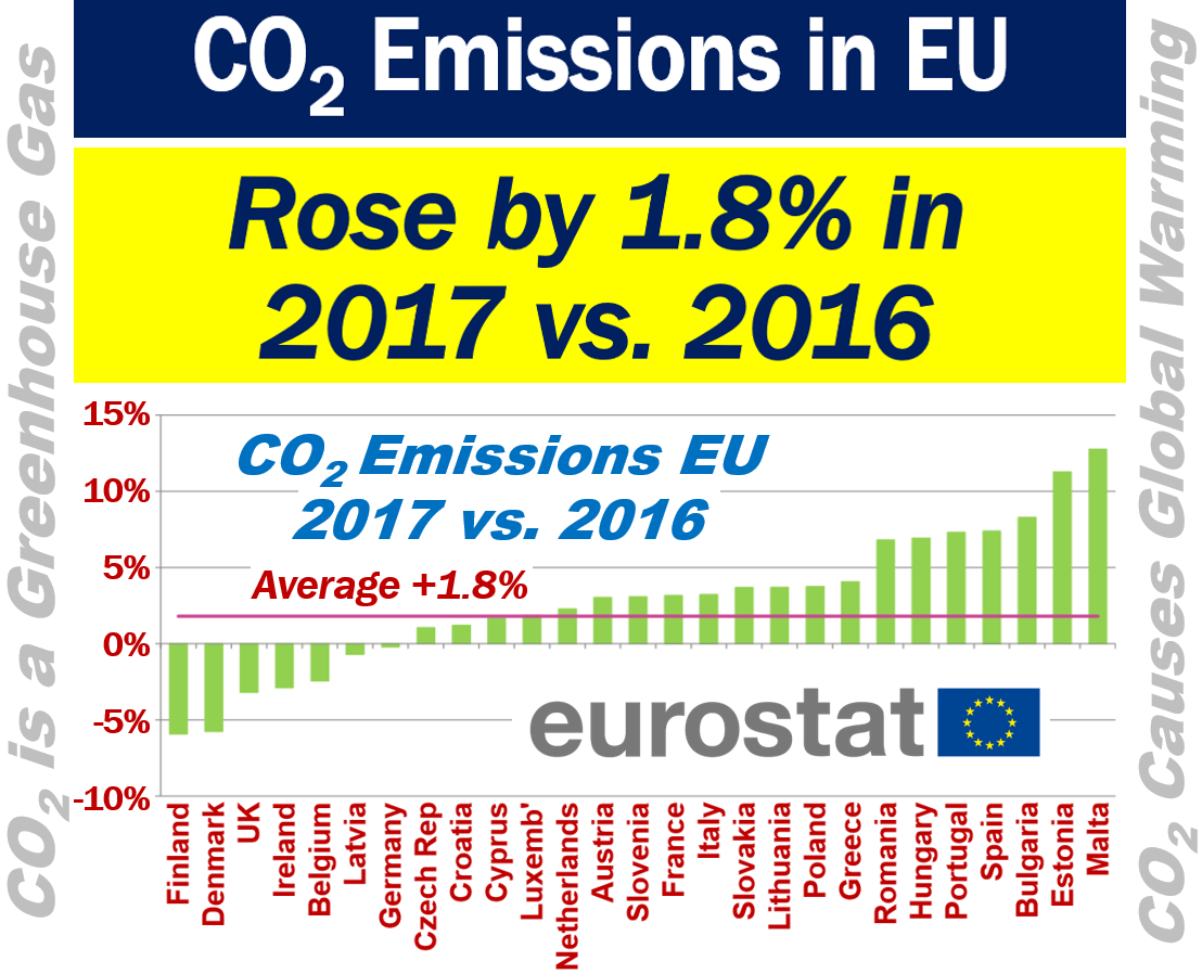 CO2 Emissions in EU
