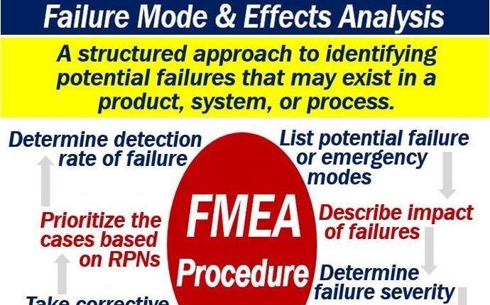 FMEA - Failure Mode and Effects Analysis